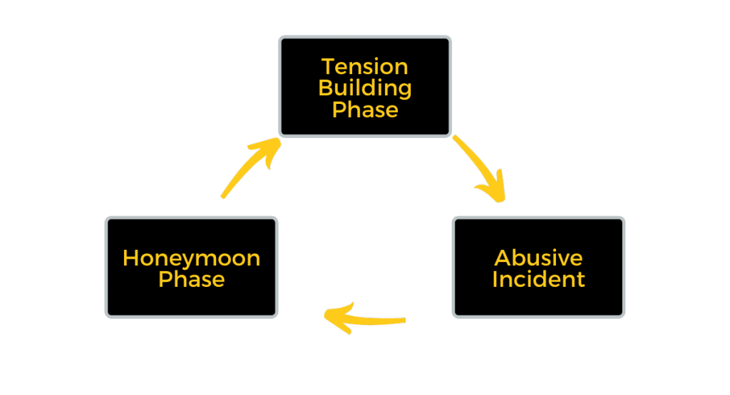 The cycle of violence graphic