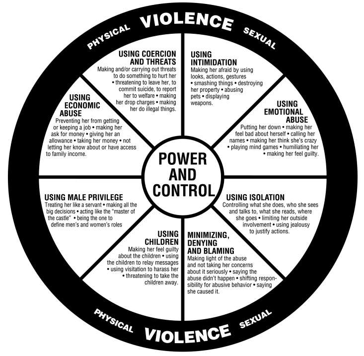 Diagram of the circle of violence