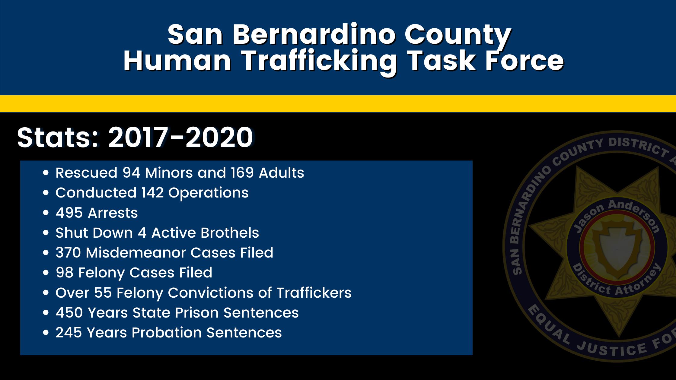 Human Trafficking Task Force statistics